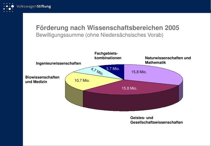 Förderung nach Wissenschaftsbereichen 2005