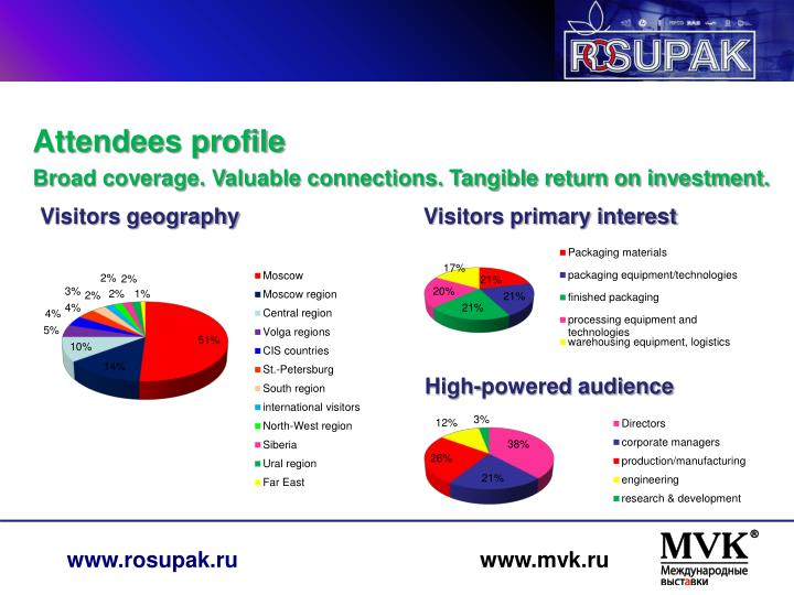 Attendees profile