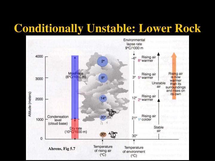 Conditionally Unstable: Lower Rock