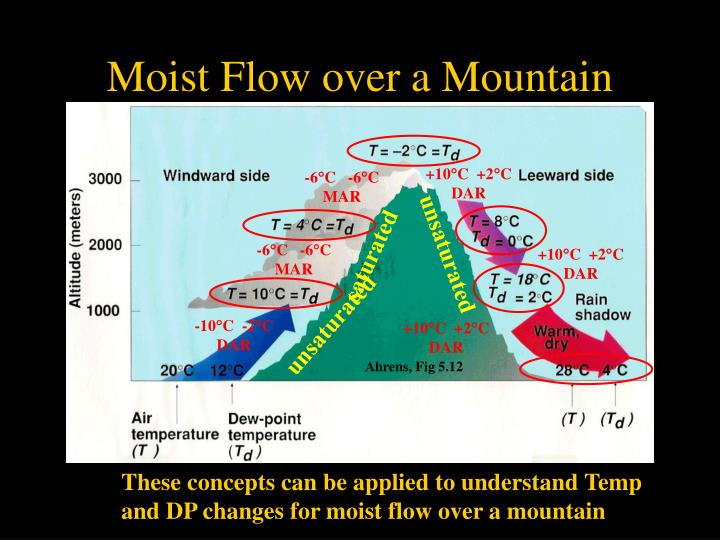 Moist Flow over a Mountain