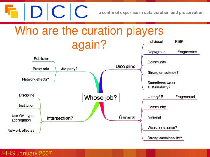 Who are the curation players again?