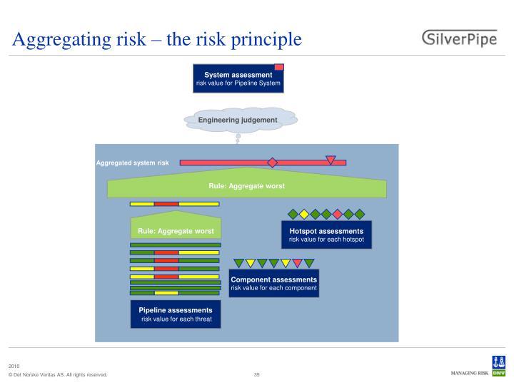 Aggregating risk – the risk principle