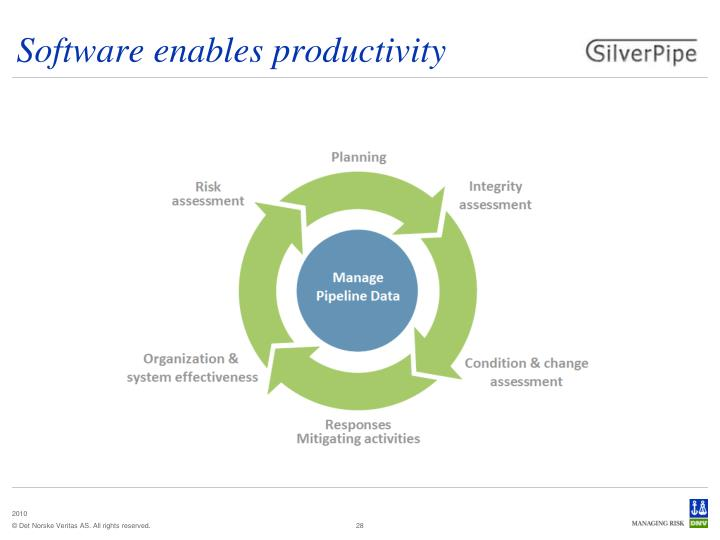 Software enables productivity