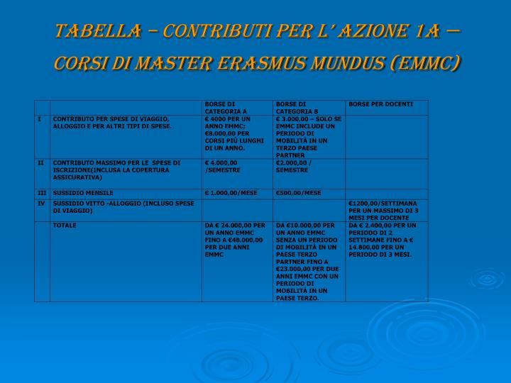 TABELLA – CONTRIBUTI PER L' AZIONE 1A — Corsi di Master Erasmus Mundus (EMMC)