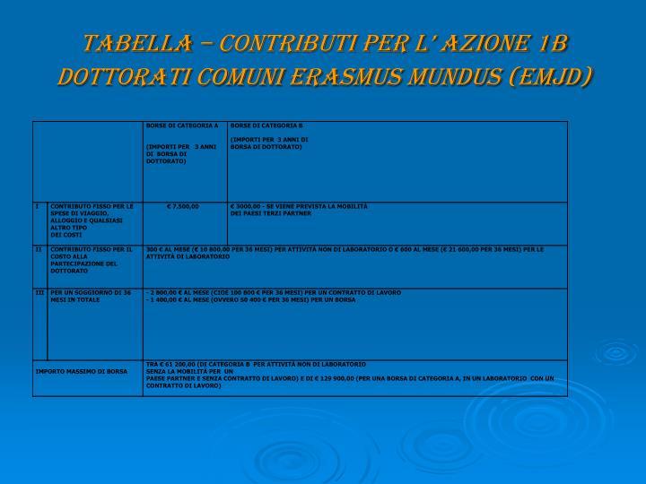TABELLA – CONTRIBUTI PER L' Azione 1B Dottorati comuni Erasmus Mundus (EMJD)