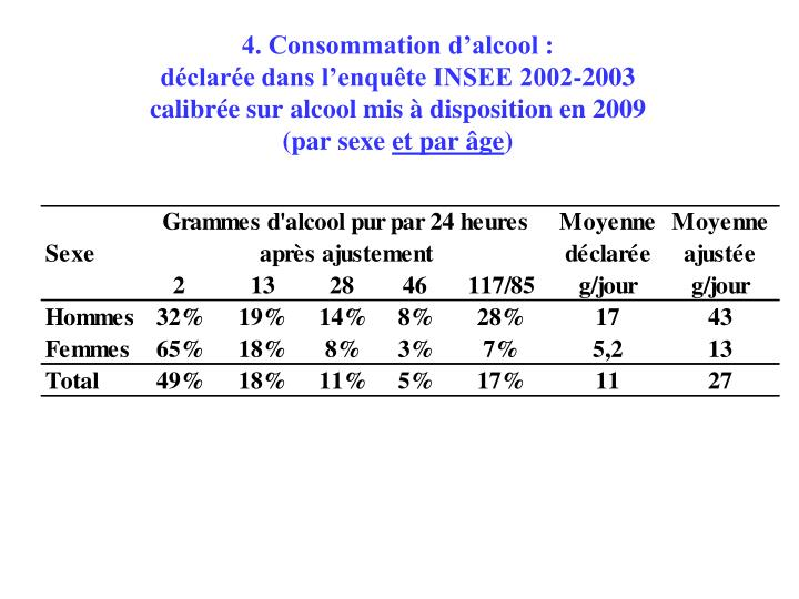 4. Consommation d'alcool :