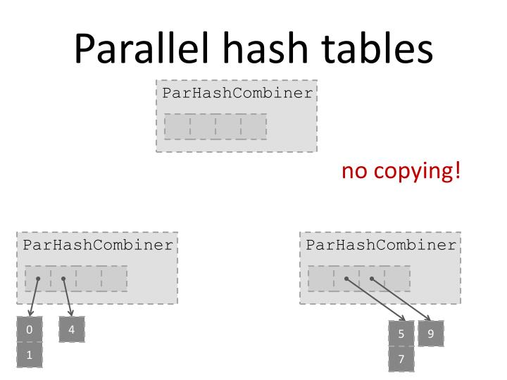 Parallel hash tables