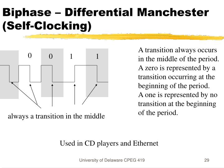 Biphase – Differential Manchester