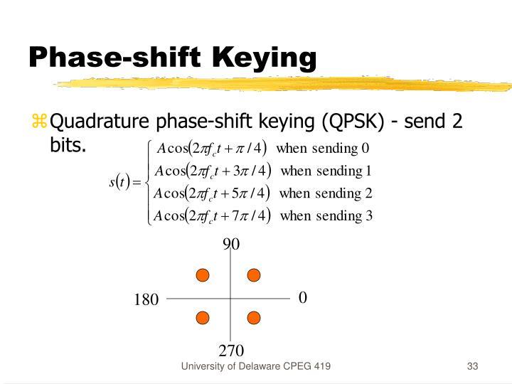 Phase-shift Keying