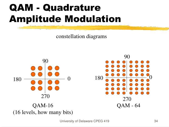 QAM - Quadrature Amplitude Modulation
