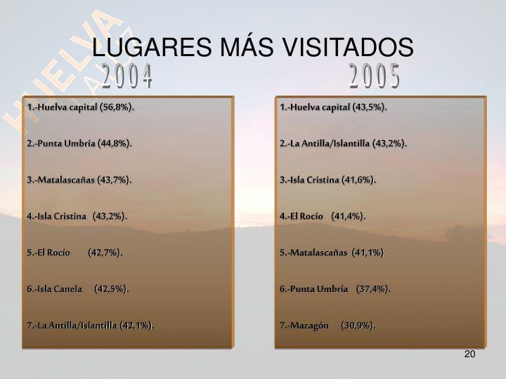 LUGARES MÁS VISITADOS