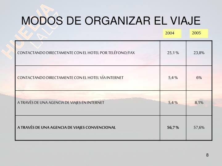 MODOS DE ORGANIZAR EL VIAJE