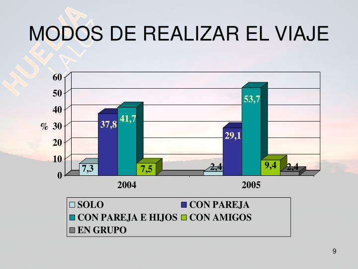 MODOS DE REALIZAR EL VIAJE