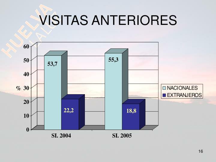 VISITAS ANTERIORES