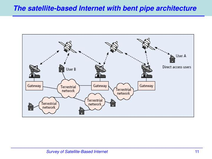 The satellite-based Internet with bent pipe architecture