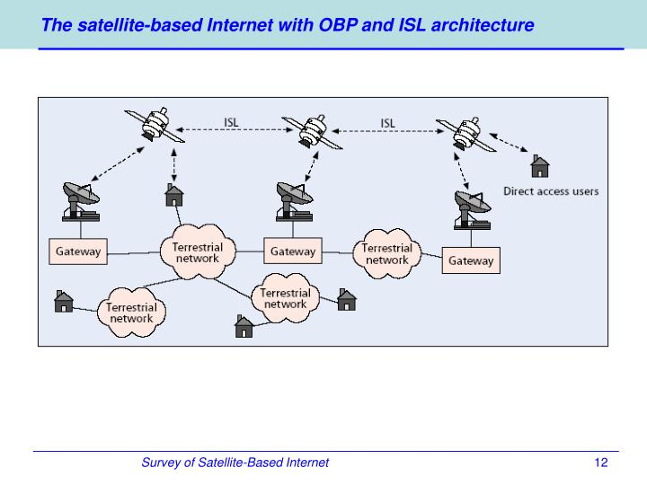 The satellite-based Internet with OBP and ISL architecture