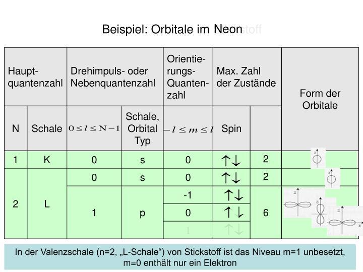 Beispiel: Orbitale im Stickstoff