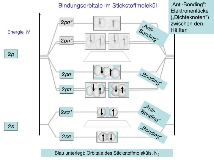 """Anti-Bonding"": Elektronenlücke (""Dichteknoten"") zwischen den Hälften"