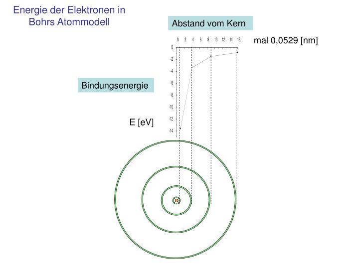 Energie der Elektronen in  Bohrs Atommodell
