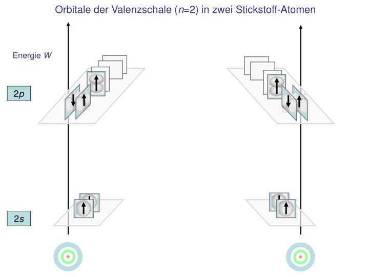 Orbitale der Valenzschale (