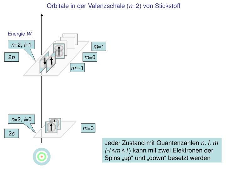 Orbitale in der Valenzschale (