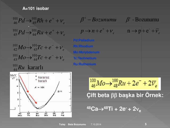 A=101 isobar