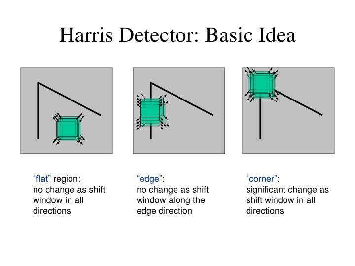 Harris Detector: Basic Idea