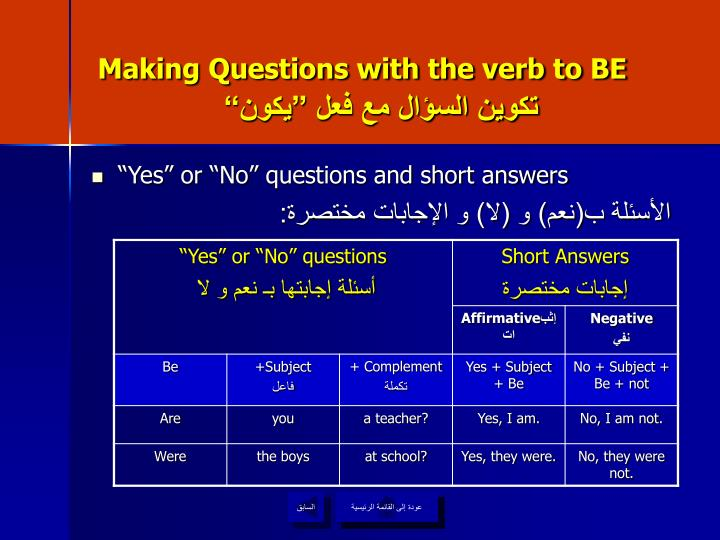 Making Questions with the verb to BE