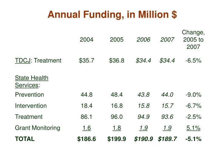 Annual Funding, in Million $