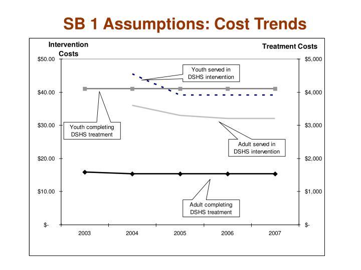 SB 1 Assumptions: Cost Trends