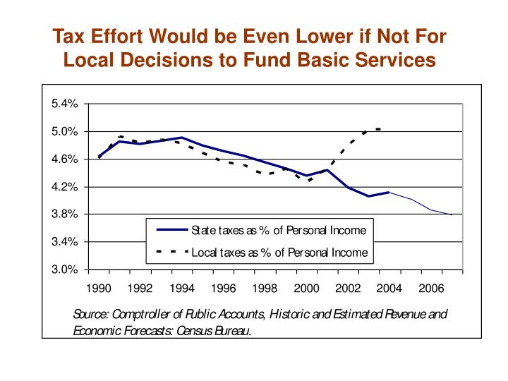 Tax Effort Would be Even Lower if Not For Local Decisions to Fund Basic Services