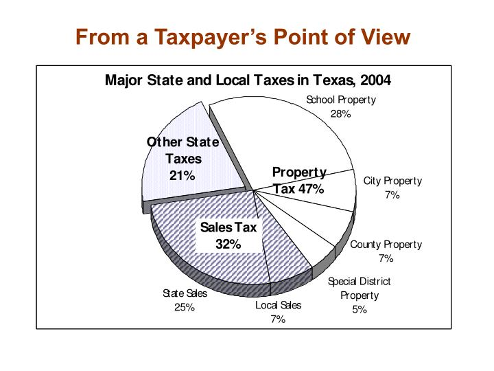From a Taxpayer's Point of View