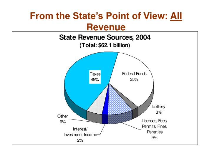 From the State's Point of View: