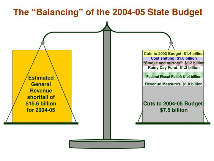 """The """"Balancing"""" of the 2004-05 State Budget"""