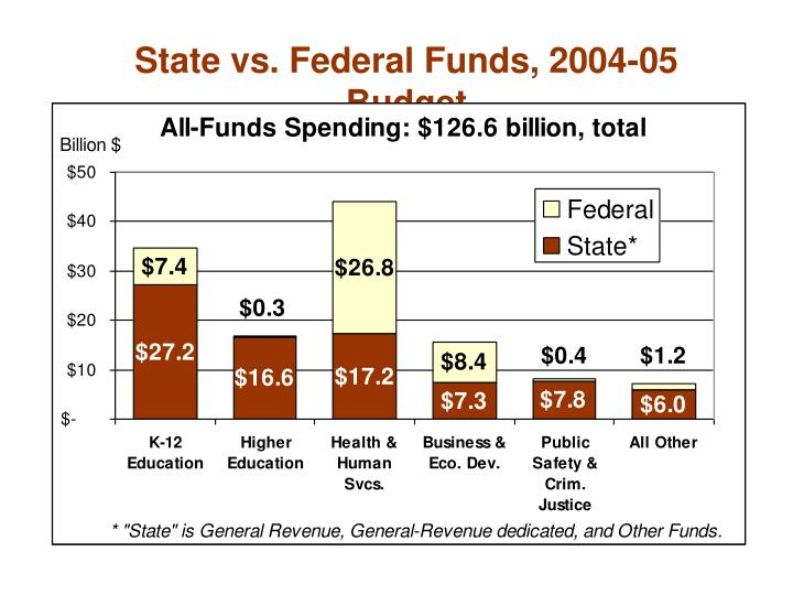State vs. Federal Funds, 2004-05 Budget