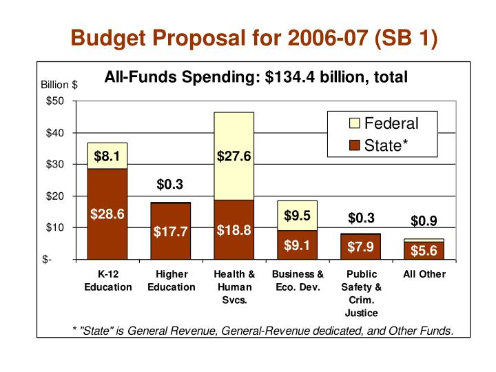 Budget Proposal for 2006-07 (SB 1)