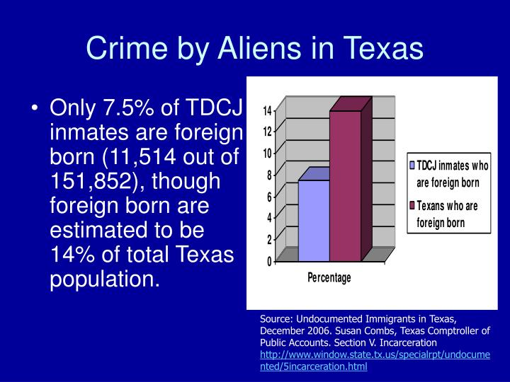 Crime by Aliens in Texas