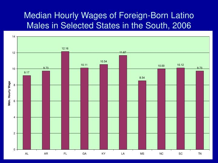 Median Hourly Wages of Foreign-Born Latino Males in Selected States in the South, 2006