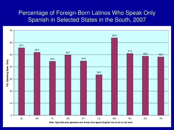 Percentage of Foreign-Born Latinos Who Speak Only Spanish in Selected States in the South, 2007