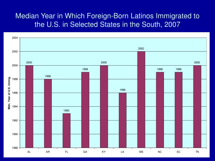Median Year in Which Foreign-Born Latinos Immigrated to the U.S. in Selected States in the South, 2007