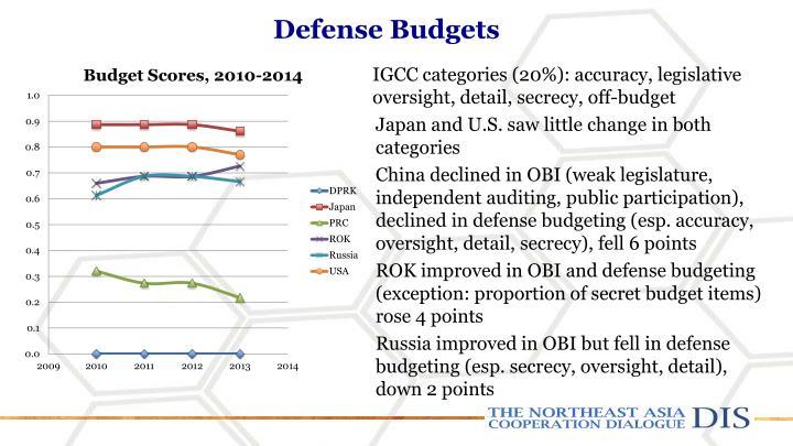 Defense Budgets