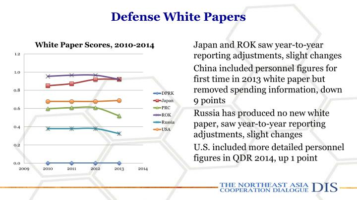 Defense White Papers