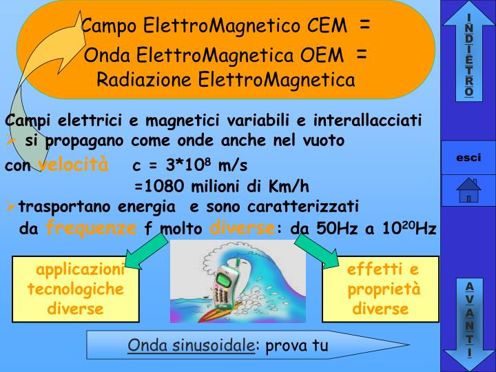 Campo ElettroMagnetico CEM
