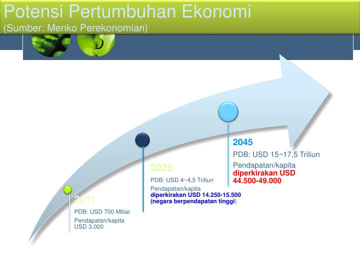 Potensi Pertumbuhan Ekonomi