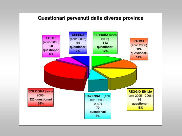 Questionari di gradimento analisi dei risultati