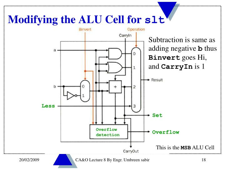 Modifying the ALU Cell for
