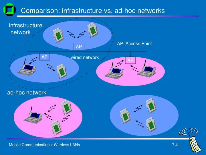 Comparison: infrastructure vs. ad-hoc networks