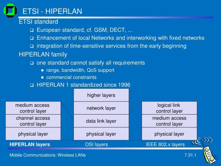 ETSI - HIPERLAN