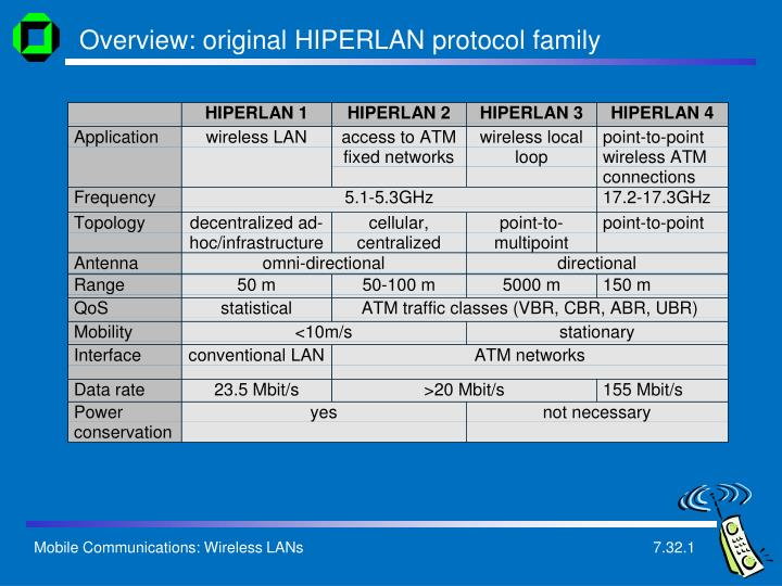 Overview: original HIPERLAN protocol family