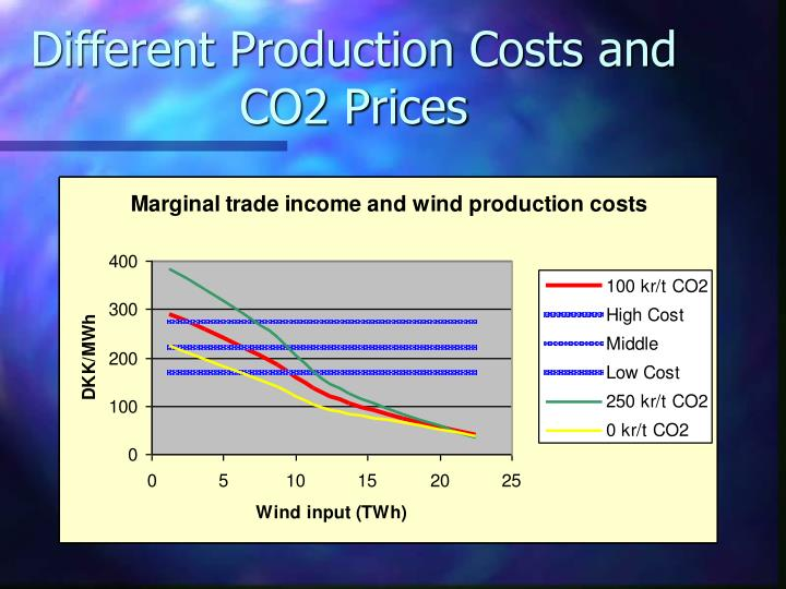 Different Production Costs and CO2 Prices
